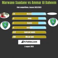 Marwane Saadane vs Ammar Al Daheem h2h player stats