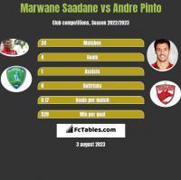 Marwane Saadane vs Andre Pinto h2h player stats