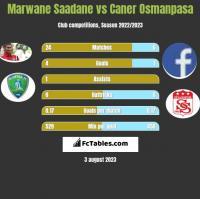 Marwane Saadane vs Caner Osmanpasa h2h player stats
