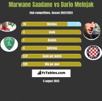 Marwane Saadane vs Dario Melnjak h2h player stats