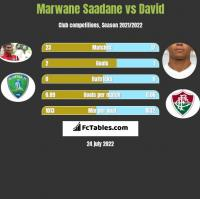 Marwane Saadane vs David Braz h2h player stats