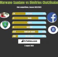 Marwane Saadane vs Dimitrios Chatziisaias h2h player stats