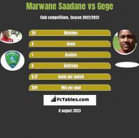 Marwane Saadane vs Gege h2h player stats