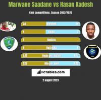 Marwane Saadane vs Hasan Kadesh h2h player stats