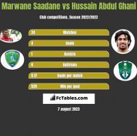 Marwane Saadane vs Hussain Abdul Ghani h2h player stats