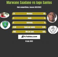 Marwane Saadane vs Iago Santos h2h player stats