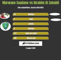 Marwane Saadane vs Ibrahim Al Zubaidi h2h player stats