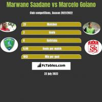Marwane Saadane vs Marcelo Goiano h2h player stats