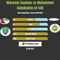 Marwane Saadane vs Mohammed Abdulhakim Al Fatil h2h player stats