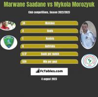 Marwane Saadane vs Mykola Morozyuk h2h player stats