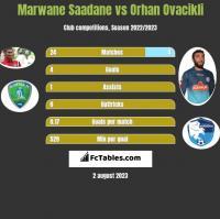 Marwane Saadane vs Orhan Ovacikli h2h player stats