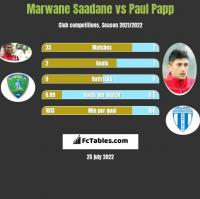 Marwane Saadane vs Paul Papp h2h player stats