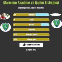 Marwane Saadane vs Qasim Al Awjami h2h player stats