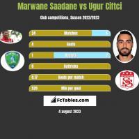 Marwane Saadane vs Ugur Ciftci h2h player stats