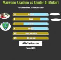 Marwane Saadane vs Bander Al-Mutairi h2h player stats