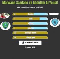 Marwane Saadane vs Abdullah Al Yousif h2h player stats
