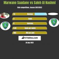 Marwane Saadane vs Saleh Al Nashmi h2h player stats