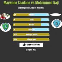 Marwane Saadane vs Mohammed Naji h2h player stats