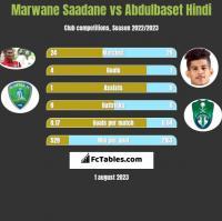 Marwane Saadane vs Abdulbaset Hindi h2h player stats