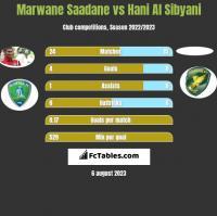 Marwane Saadane vs Hani Al Sibyani h2h player stats