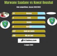 Marwane Saadane vs Nawaf Boushal h2h player stats