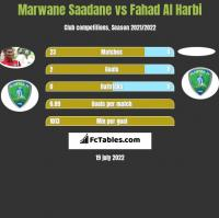 Marwane Saadane vs Fahad Al Harbi h2h player stats