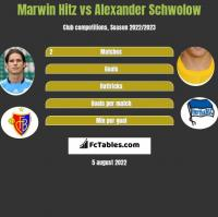 Marwin Hitz vs Alexander Schwolow h2h player stats
