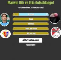 Marwin Hitz vs Eric Oelschlaegel h2h player stats
