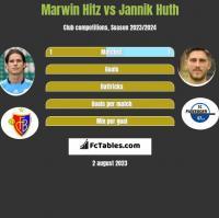 Marwin Hitz vs Jannik Huth h2h player stats