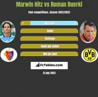 Marwin Hitz vs Roman Buerki h2h player stats