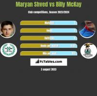 Maryan Shved vs Billy McKay h2h player stats