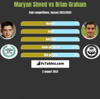 Maryan Shved vs Brian Graham h2h player stats