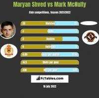 Maryan Shved vs Mark McNulty h2h player stats