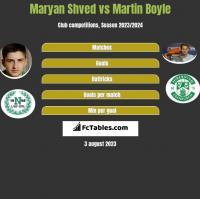 Maryan Shved vs Martin Boyle h2h player stats