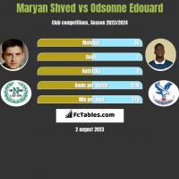 Maryan Shved vs Odsonne Edouard h2h player stats