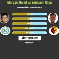 Maryan Shved vs Youssouf Bayo h2h player stats
