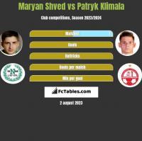 Maryan Shved vs Patryk Klimala h2h player stats