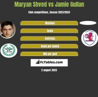 Maryan Shved vs Jamie Gullan h2h player stats