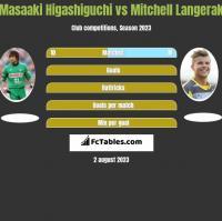 Masaaki Higashiguchi vs Mitchell Langerak h2h player stats