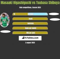 Masaaki Higashiguchi vs Tsubasa Shibuya h2h player stats