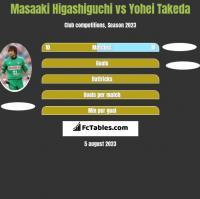 Masaaki Higashiguchi vs Yohei Takeda h2h player stats