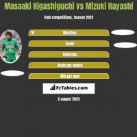 Masaaki Higashiguchi vs Mizuki Hayashi h2h player stats
