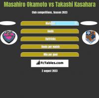 Masahiro Okamoto vs Takashi Kasahara h2h player stats