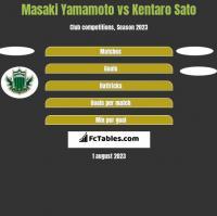Masaki Yamamoto vs Kentaro Sato h2h player stats