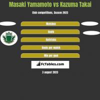 Masaki Yamamoto vs Kazuma Takai h2h player stats