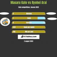 Masaru Kato vs Ryohei Arai h2h player stats