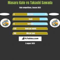 Masaru Kato vs Takashi Sawada h2h player stats