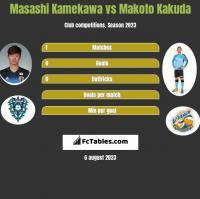 Masashi Kamekawa vs Makoto Kakuda h2h player stats