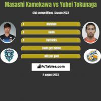 Masashi Kamekawa vs Yuhei Tokunaga h2h player stats