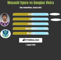 Masashi Oguro vs Douglas Vieira h2h player stats
